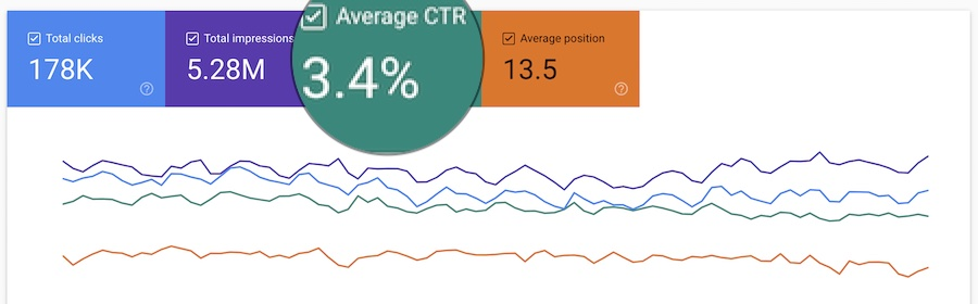 GSC results latter three months showing 3.4% CTR
