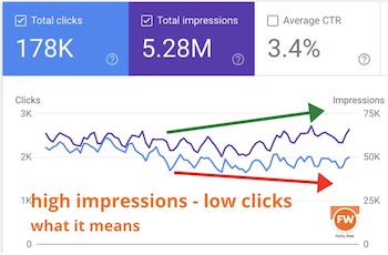 high impressions low clicks feat